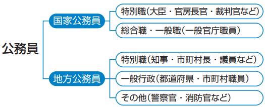 さまざまなタイプの就職活動 - public